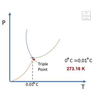 Triple Point of Water in Graph