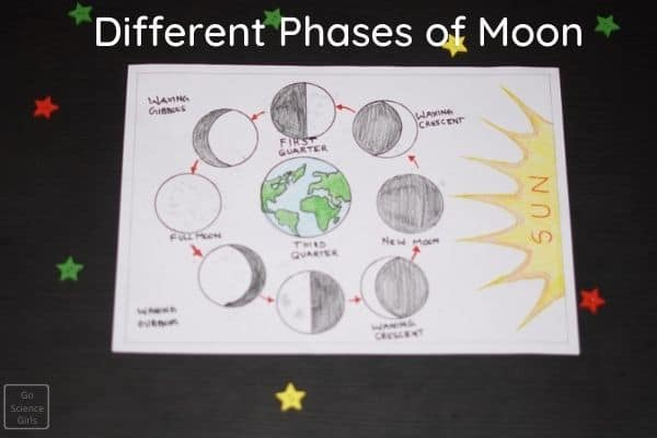 Pictue for arranging moon phases