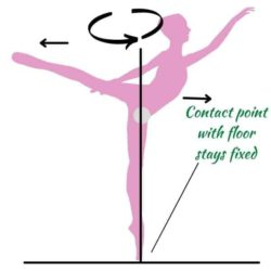 Science of Dance (Guide on Physics of Dance)