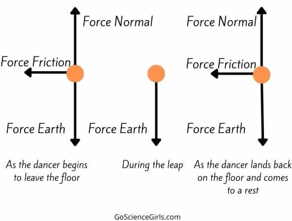 Three forces that acts on a dancer - Science of dance