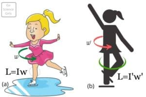 Science of Ice Skating