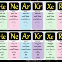 Noble Gases – Complete Guide with Worksheets